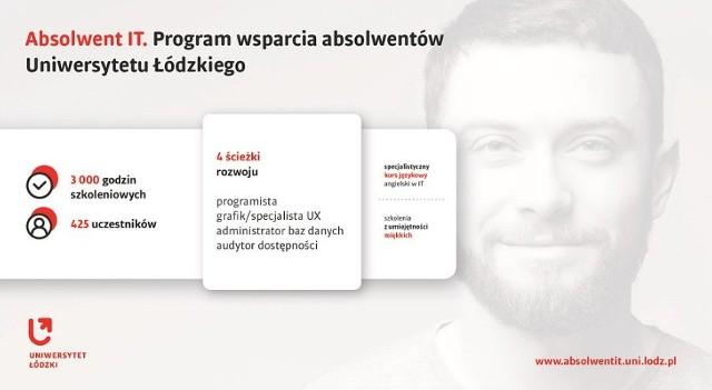 """Uniwersytet Łódzki zakończył projekt """"Absolwent IT. Program wsparcia absolwentów Uniwersytetu Łódzkiego"""", dofinansowany prawie 1 milionem złotych ze środków Europejskiego Funduszu Społecznego."""