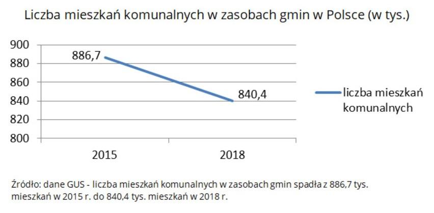 Liczba lokali komunalnych w gminach w Polsce.