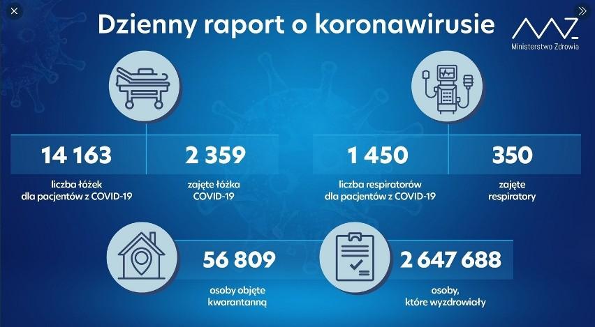 Dobowy raport Ministerstwa Zdrowia o zakażeniach...