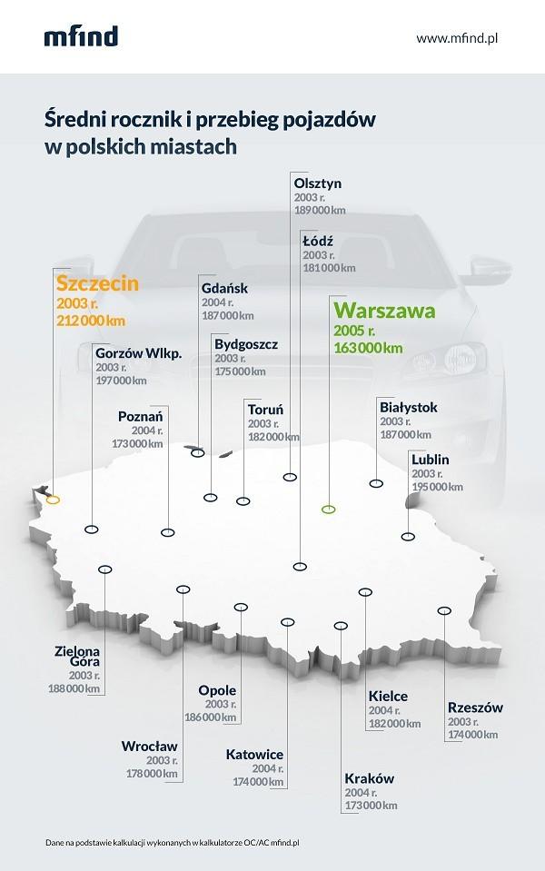Tak przedstawia się średnia wieku samochodów w Polsce.