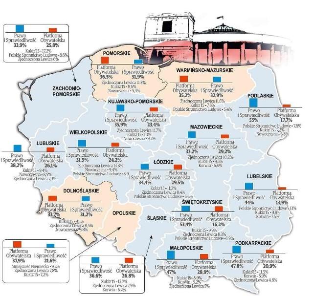 Sondaż Polska Press Grupy. Poparcie dla partii w poszczególnych województwach