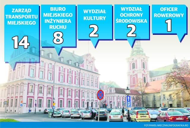 Nowe etaty w Urzędzie Miasta Poznania