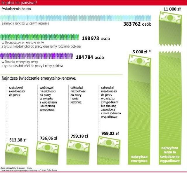 Ile płaci państwo emerytom i rencistom?