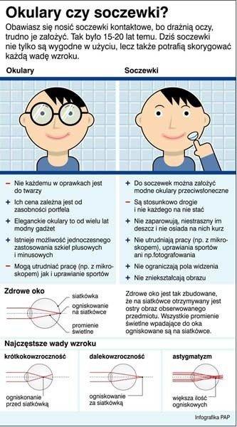 a30cc9d38cd9 Co wybrać - okulary czy szkła kontaktowe