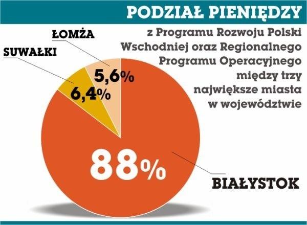 Takie sa proporcej podziału publicznych funduszy w naszym regionie