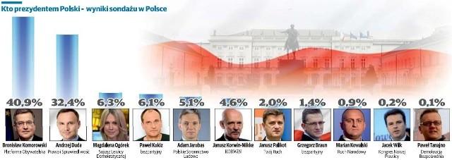 Kto prezydentem Polski - wyniki sondażu w całej Polsce