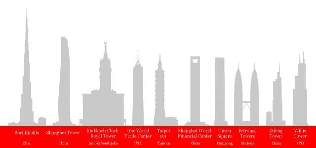 10 najwyższych budynków świataDwupoziomowe windy mknące z prędkością 65 km na godzinę i apartamenty na piętrach o trzycyfrowych numerach – takie statystyki osiągają drapacze chmur.