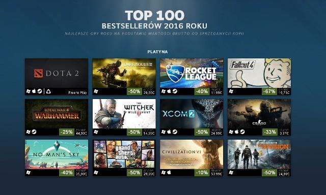 SteamSteam i najlepiej zarabiające gry w 2016 roku