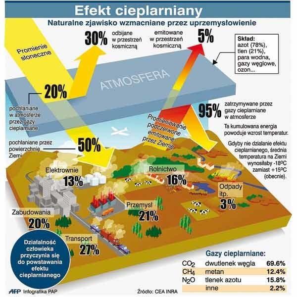 Efekt cieplarniany to naturalne zjawisko wzmacniane przez uprzemysłowienie.