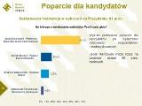 Wybory samorządowe 2014 w Sopocie. Jacek Karnowski na czele sondażu prezydenckiego Radia Gdańsk