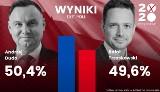 Oficjalne wyniki wyborów prezydenckich. Kto wygrał wybory prezydenckie 2020. PKW ogłosiła wyniki wyborów 14.07.20