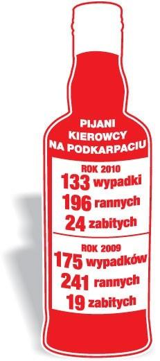Jak informuje Komenda Główna Policji, w 2010 roku policjanci zatrzymali aż 165 885 pijanych kierowców. To o 7439 mniej niż rok wcześniej. Nietrzeźwi kierowcy spowodowali 2455 wypadków, w których zginęło 248 osób, a 3419 odniosło obrażenia. Pocieszający jest tylko fakt, że dziesięć lat wcześniej w 5243 wypadkach spowodowanych przez pijanych kierowców śmierć poniosło aż 676 osób, a rannych zostało 7247 osób.