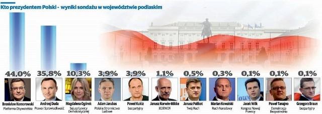 Wybory prezydenckie 2015 - sondaż w województwie podlaskim. Na czele Bronisław Komorowski.