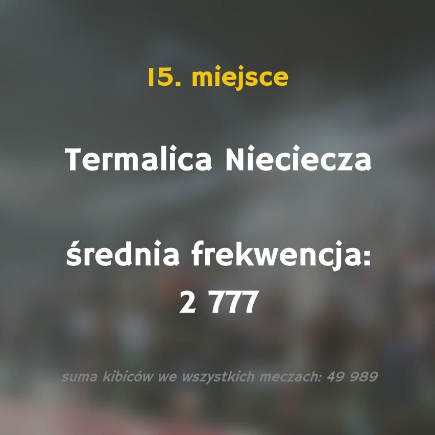 Tylko jeden klub w Polsce przekroczył średnią liczbę 20...