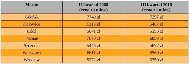 Ceny mieszkań z rynku pierwotnego. Opracowanie własne na podstawie danych NBP.