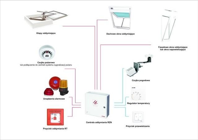 System przeciwpożarowy to zespół współpracujących ze sobą elementów.