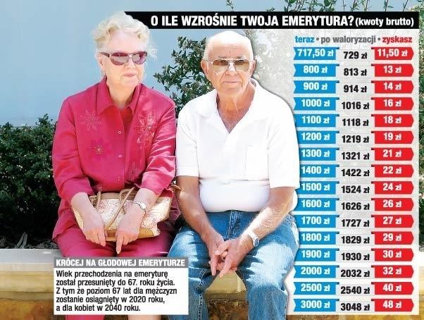 Podwyżka emerytur - komu i ile dał rząd