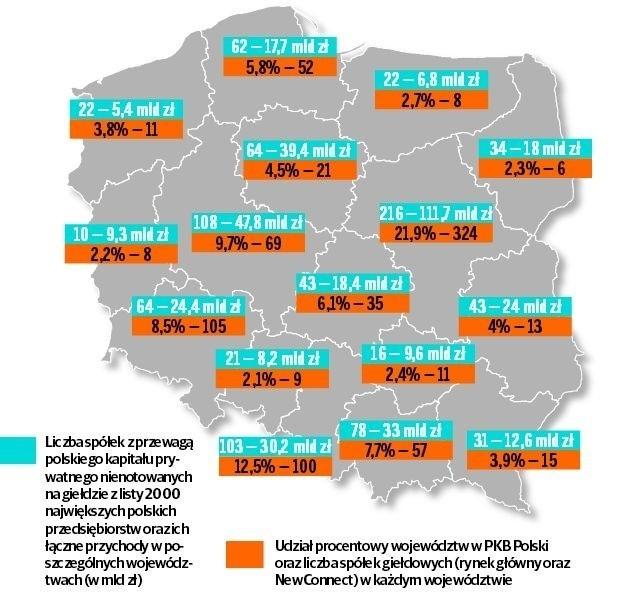"""Źródło: Analiza PwC na podstawie danych GPW oraz GUS - """"Wstępne szacunki PKB wg województw w 2013 r."""" """"Lista 2000"""" dziennika """"Rzeczpospolita"""", dane EMIS"""