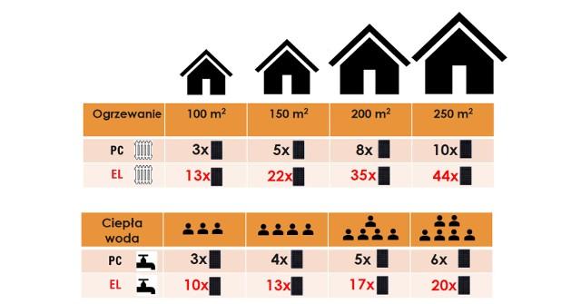 Pompy ciepła NIBE coraz częściej wybierane są przy termomodernizacji budynku, ponieważ mogą współpracować z różnymi instalacjami grzewczymi.Fotowoltaika na dachu i pompa ciepła w domu – to najlepsze rozwiązanie, bez potrzeby mnożenia paneli