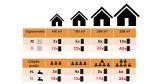 Fotowoltaika na dachu i pompa ciepła w domu – to najlepsze rozwiązanie, bez potrzeby mnożenia paneli