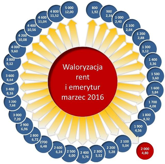 Waloryzacja rent i emerytur 2016: Przy najniższej rencie podwyżka wyniesie mniej niż 2 zł