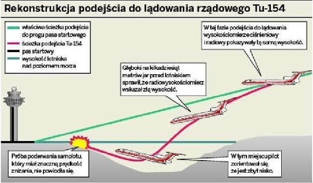 Rekonstrukcja podejścia do lądowania rządowego Tu-154
