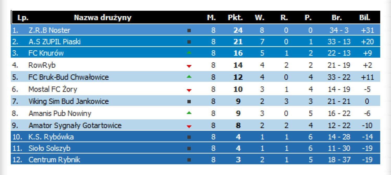 0bb24cc97 Amatorska Liga Piłkarska ROW w decydującej fazie - NaszeMiasto.pl
