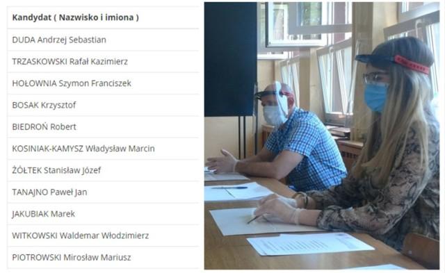 Kliknij w kolejne zdjęcie i sprawdź wyniki wyborów w pow. będzińskim >>>
