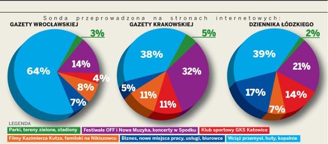 O Katowice zapytaliśmy mieszkańców Wrocławia, Krakowa i Łodzi