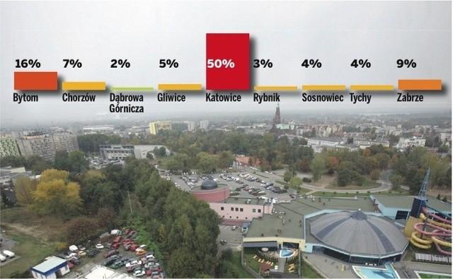 Zapytaliśmy internautów, które miasto kojarzy im się ze Śląskiem