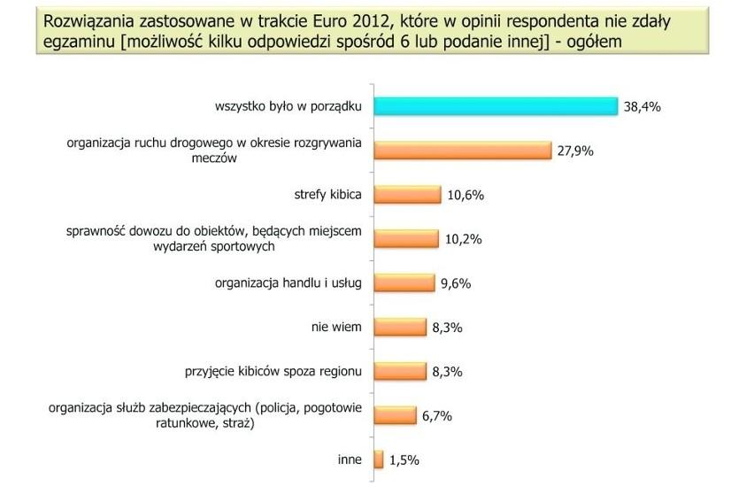 Pomorzanie oceniają Euro 2012: Niedociągnięć było mało, egzamin zdaliśmy przyzwoicie