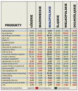 Ceny towarów i usług w Małopolsce [PORÓWNANIE]