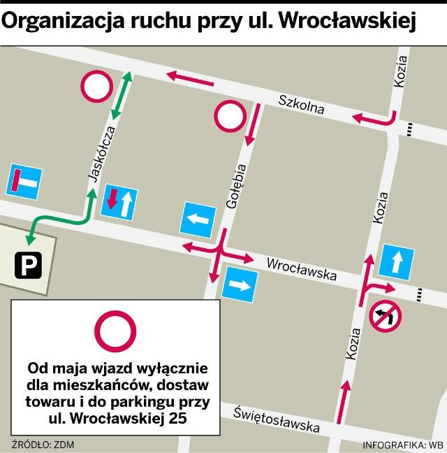 Tak będzie zorganizowany ruch na ulicy Wrocławskiej