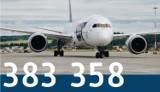 Wakacyjny boom na lotnisku w Krakowie. O 86 procent więcej pasażerów niż w lipcu 2020. Dzięki szczepieniom czwarta fala nie zaszkodzi lotom?