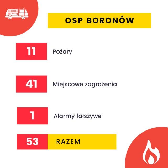 Tak działały OSP w Lublińcu i powiecie w 2020 roku. Którzy strażacy ochotnicy byli najbardziej zapracowani?