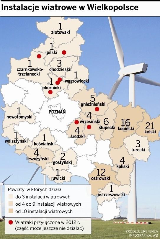 Wielkopolska jest w czołówce polskiej energetyki wiatrowej