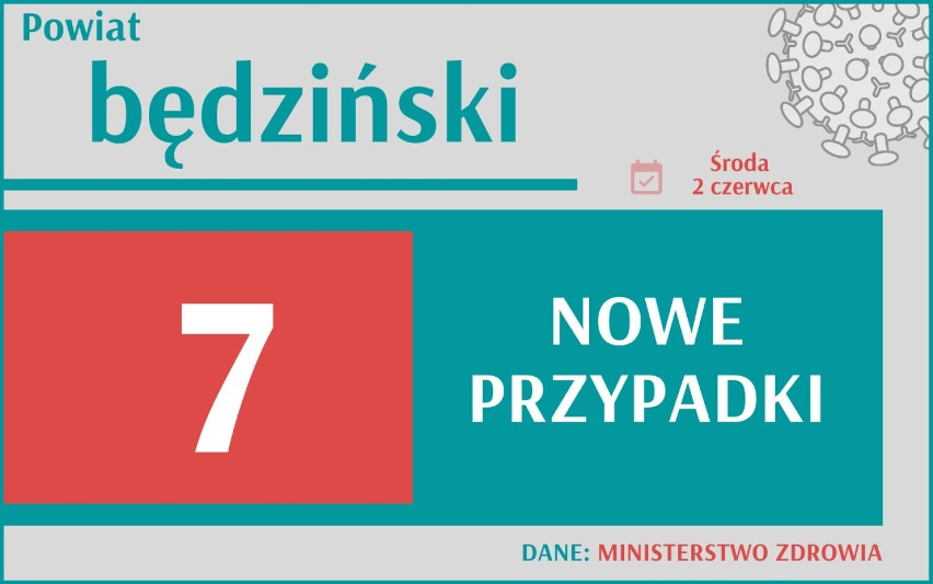 664 nowych przypadków koronawirusa w Polsce, 85 w woj....