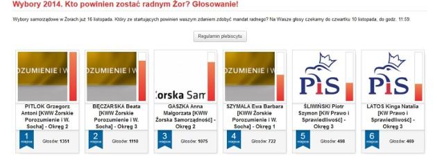 Wybory Żory 2014: Kto powinien zostać radnym nowej kadencji? Pitlok, Bęczarska, Gaszka...