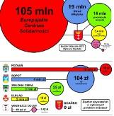 Budżet obywatelski Dolnego Wrzeszcza. Kontrowersyjny projekt bilboardów trafi do mieszkańców?
