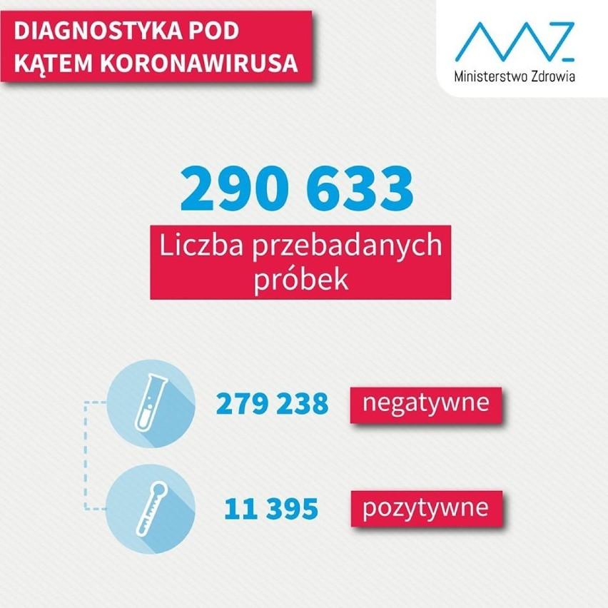 Koronawirus. Jaka sytuacja w Sieradzu i powiecie? (26.04.2020)