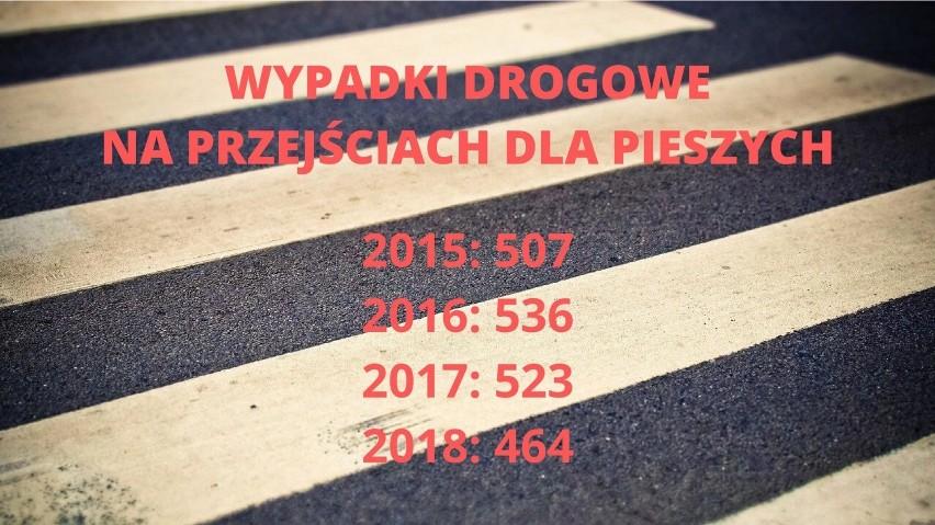 Statystyki Komendy Wojewódzkiej Policji w Katowicach
