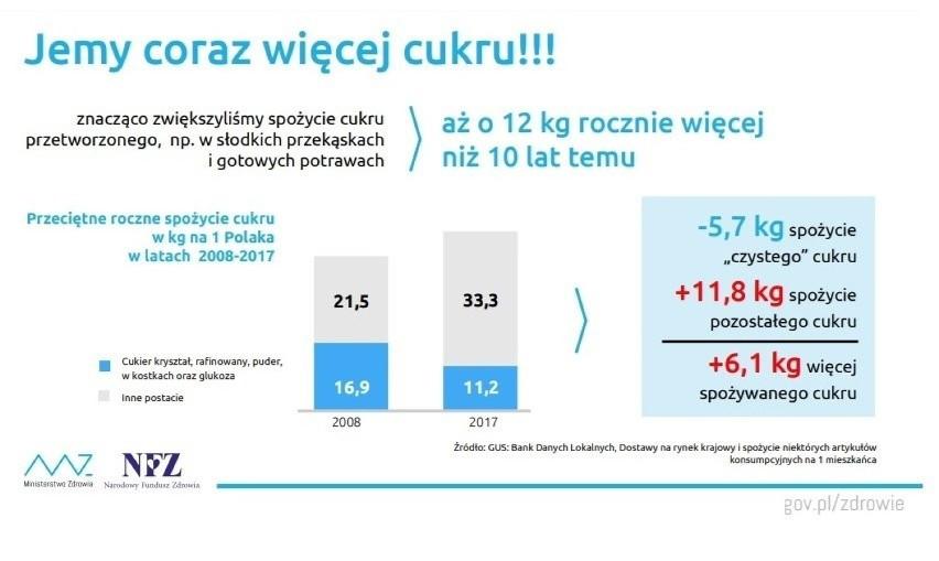 Statystyczny Polak w ciągu roku zjada ponad 30 kg tzw. cukru...