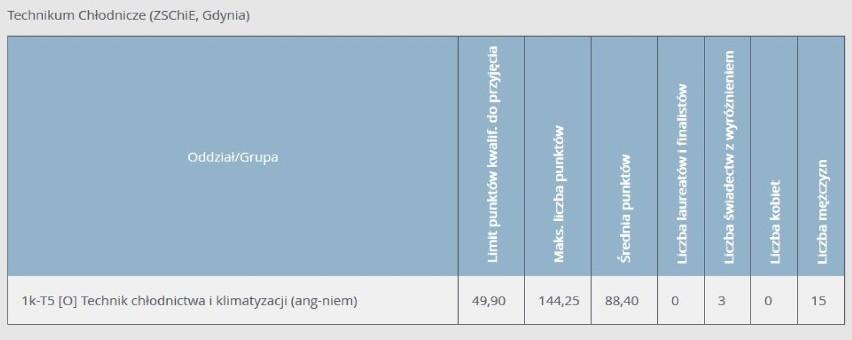 Progi punktowe 2020 w technikach w Gdyni. Ile punktów musieli mieć absolwenci podstawówek, aby dostać się do gdyńskich techników w 2020 r.?
