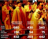 Nie każdy może zostać księdzem