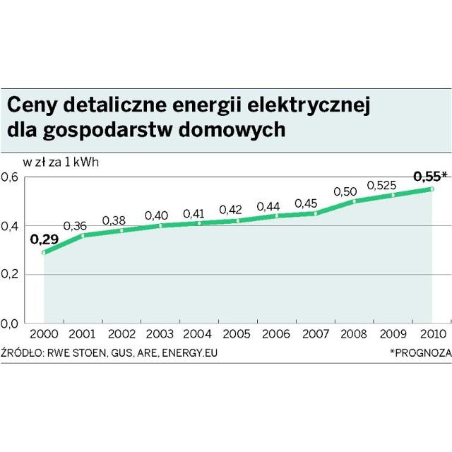 Ceny detaliczne energii elektrycznej dla gospodarstw domowych