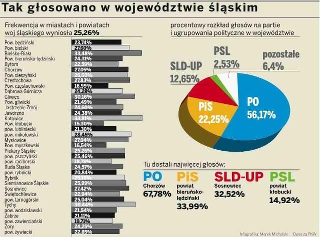 Tak głosowano w woj. śląskim