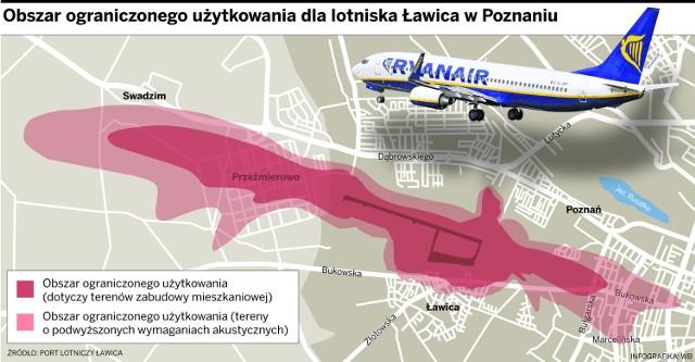 Mieszkający w pobliżu poznańskiej Ławicy wskazują, że zgodnie z pierwotnymi planami lotnisko miało zostać zlikwidowane