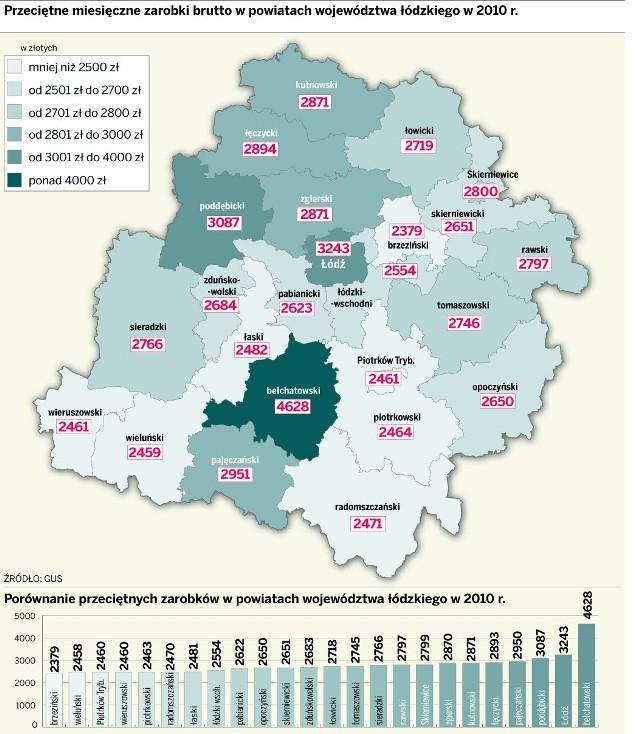 W Łodzi płacą 1500 zł mniej niż w Bełchatowie.