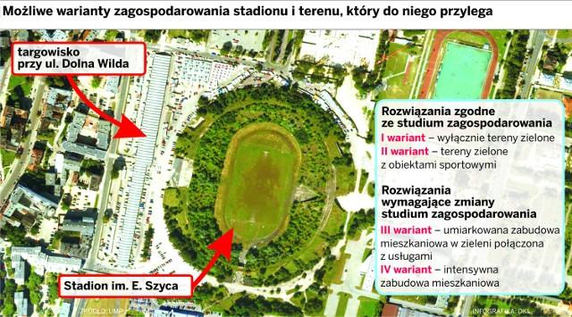 Koncepcje zagospodarowania stadionu Szyca i jego okolic.