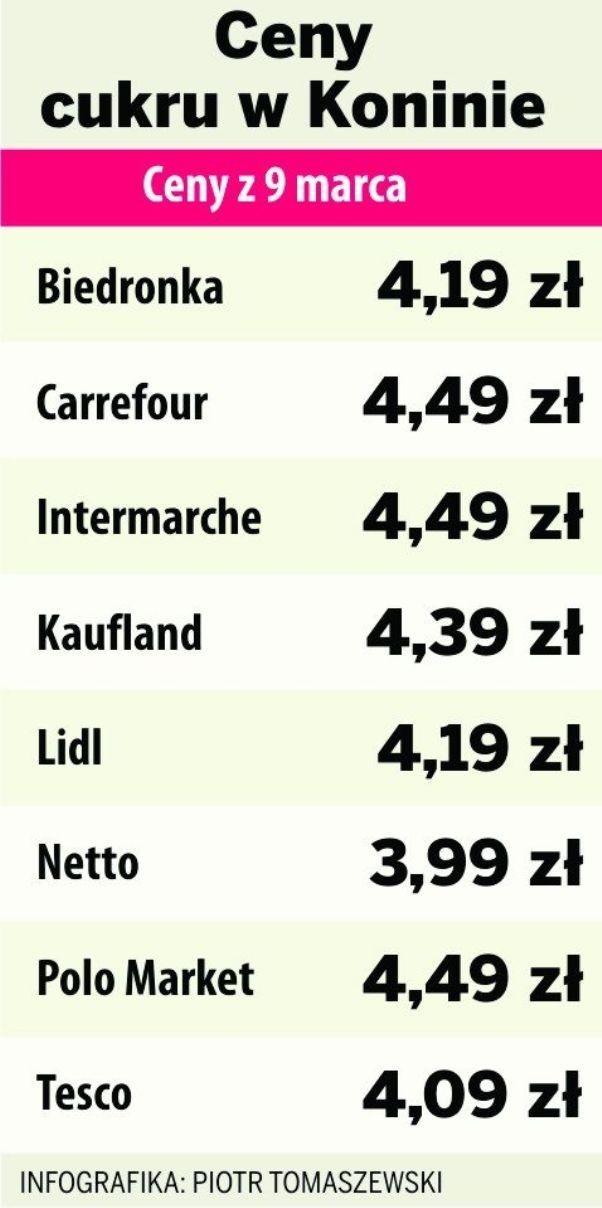 Ceny cukru w Koninie